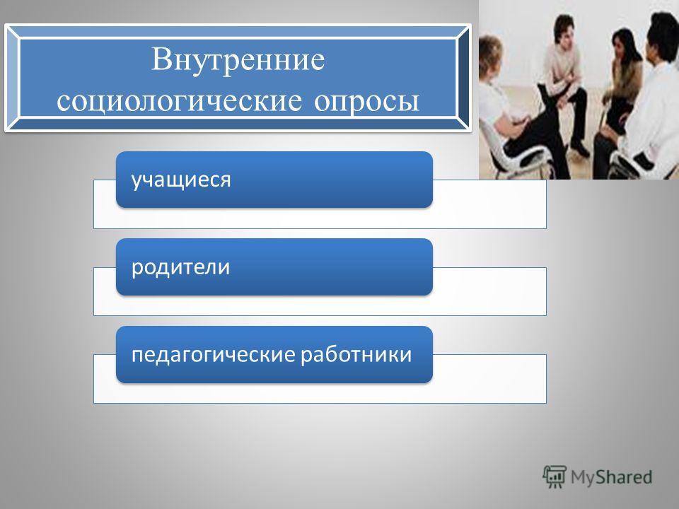Внутренние социологические опросы учащиесяродителипедагогические работники