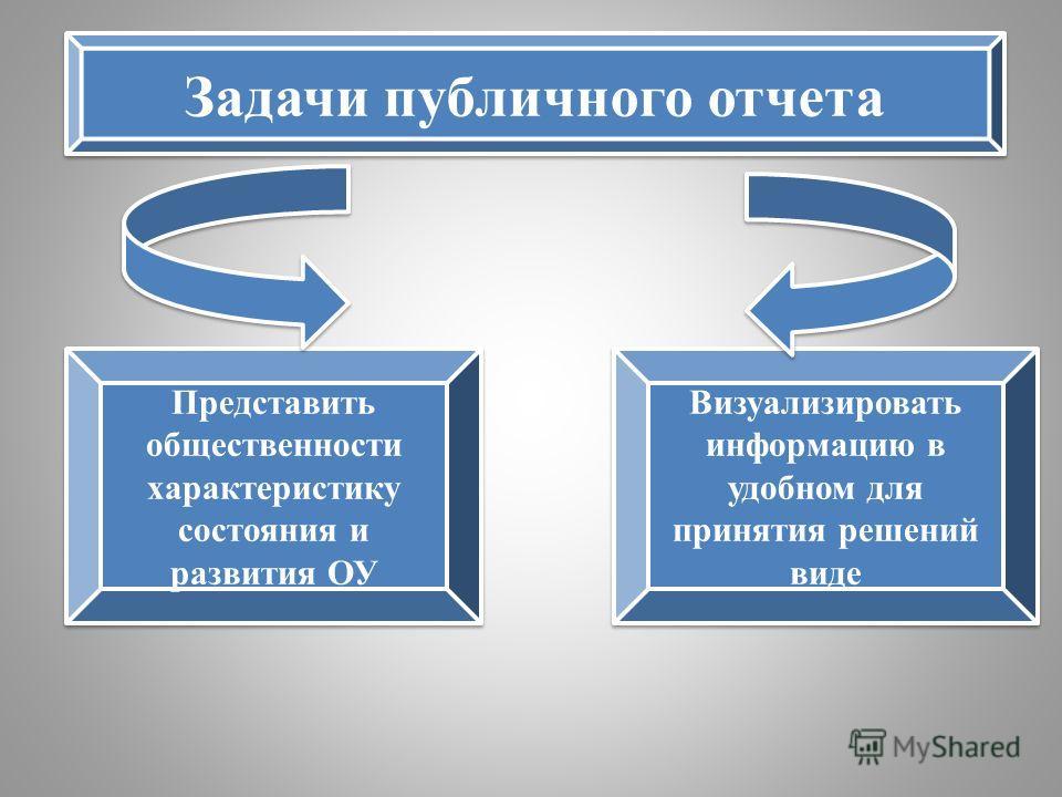 Задачи публичного отчета Представить общественности характеристику состояния и развития ОУ Визуализировать информацию в удобном для принятия решений виде
