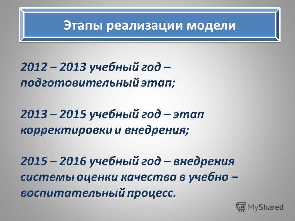 Этапы реализации модели 2012 – 2013 учебный год – подготовительный этап; 2013 – 2015 учебный год – этап корректировки и внедрения; 2015 – 2016 учебный год – внедрения системы оценки качества в учебно – воспитательный процесс.