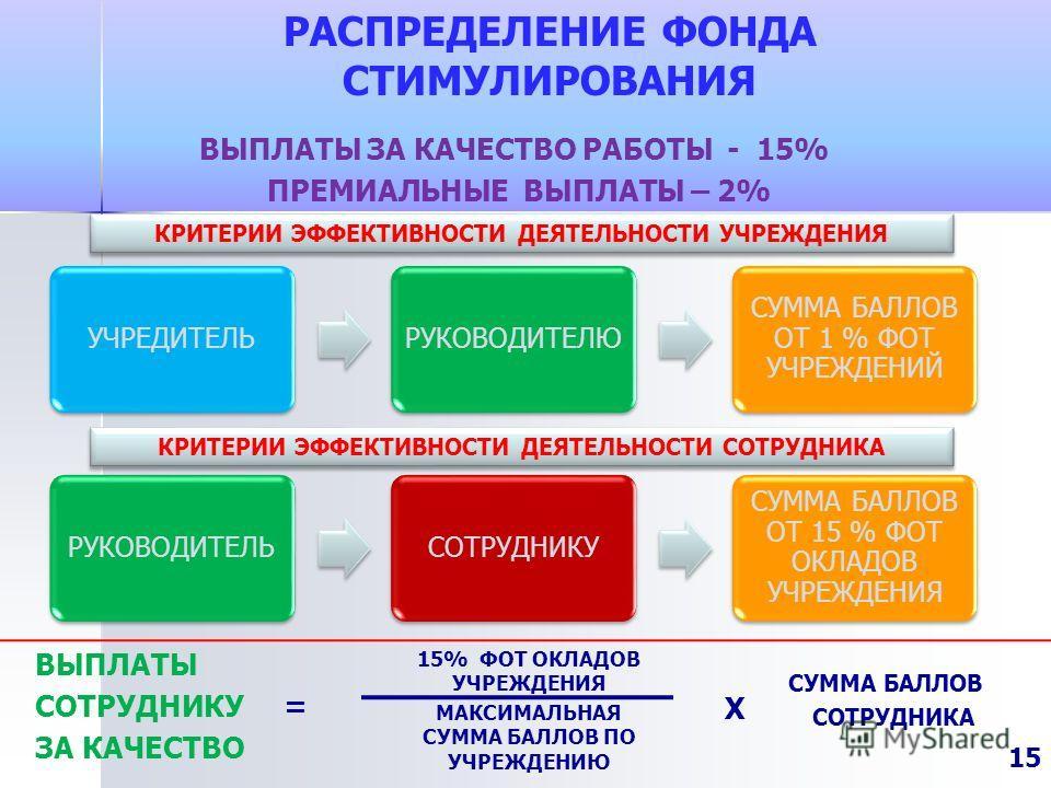 РАСПРЕДЕЛЕНИЕ ФОНДА СТИМУЛИРОВАНИЯ ВЫПЛАТЫ СОТРУДНИКУ = ЗА КАЧЕСТВО 15% ФОТ ОКЛАДОВ УЧРЕЖДЕНИЯ МАКСИМАЛЬНАЯ СУММА БАЛЛОВ ПО УЧРЕЖДЕНИЮ СУММА БАЛЛОВ СОТРУДНИКА ВЫПЛАТЫ ЗА КАЧЕСТВО РАБОТЫ - 15% ПРЕМИАЛЬНЫЕ ВЫПЛАТЫ – 2% Х КРИТЕРИИ ЭФФЕКТИВНОСТИ ДЕЯТЕЛЬН