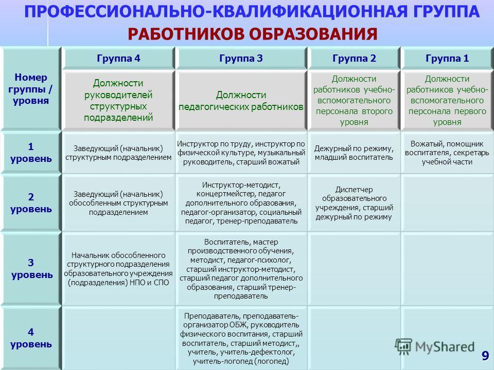 ПРОФЕССИОНАЛЬНО-КВАЛИФИКАЦИОННАЯ ГРУППА РАБОТНИКОВ ОБРАЗОВАНИЯ 9