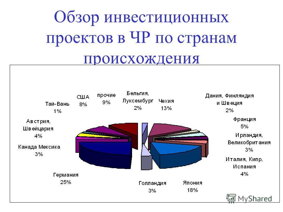 Обзор инвестиционных проектов в ЧР по странам происхождения