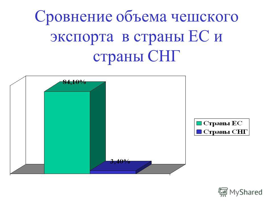 Сровнение объема чешского экспорта в страны ЕС и страны СНГ