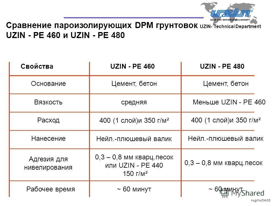 UZIN- Technical Department Cравнение пароизолирующих DPM грунтовок UZIN - PE 460 и UZIN - PE 480 СвойстваUZIN - PE 460UZIN - PE 480 Основание Вязкость Расход Нанесение Адгезия для нивелирования Рабочее время Цемент, бетон средняя 400 (1 слой)и 350 г/