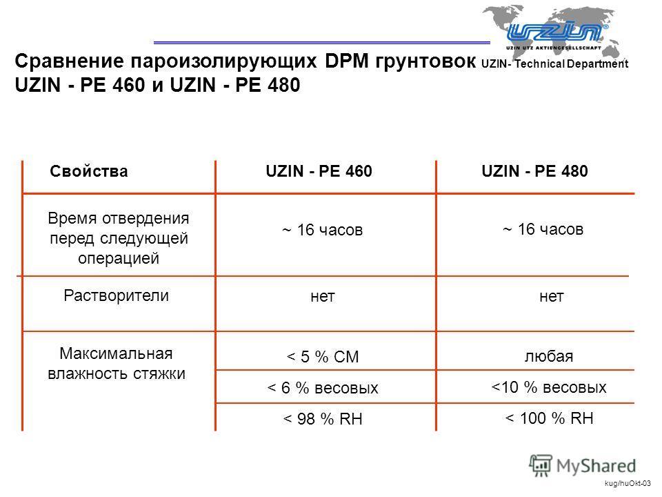 UZIN- Technical Department СвойстваUZIN - PE 460UZIN - PE 480 Время отвердения перед следующей операцией Растворители Максимальная влажность стяжки ~ 16 часов нет < 5 % CM < 6 % весовых < 98 % RH нет kug/huOkt-03 ~ 16 часов любая