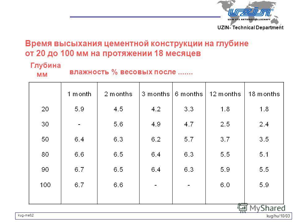 Время высыхания цементной конструкции на глубине от 20 до 100 мм на протяжении 18 месяцев kug/hu/10/03 влажность % весовых после....... Глубина мм kug-meß2 UZIN- Technical Department