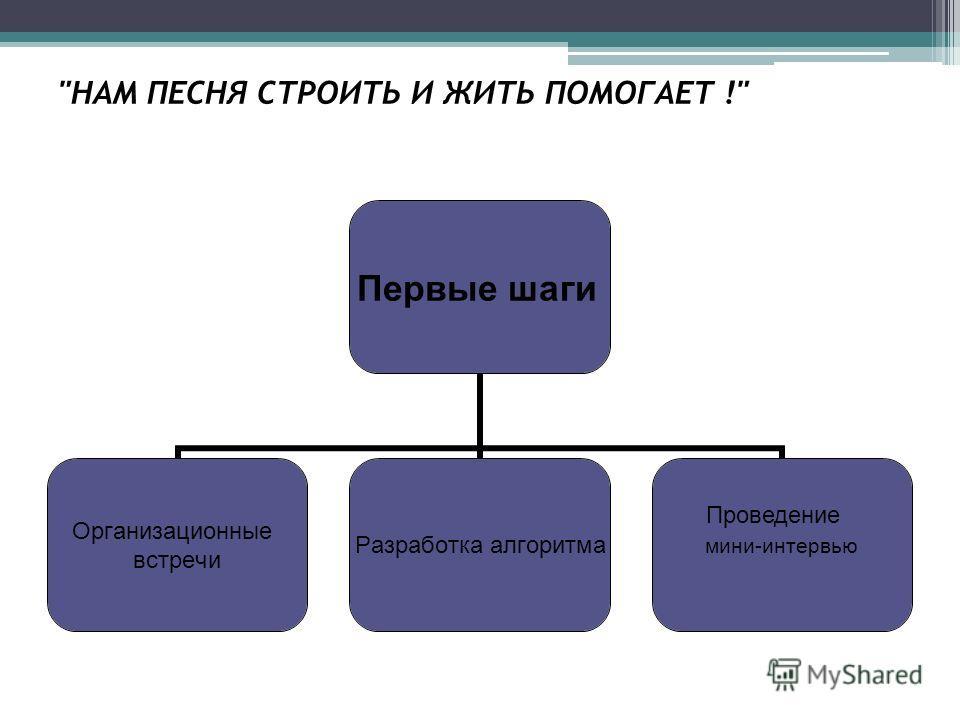 Первые шаги Организационные встречи Разработка алгоритма мини-интервью Проведение