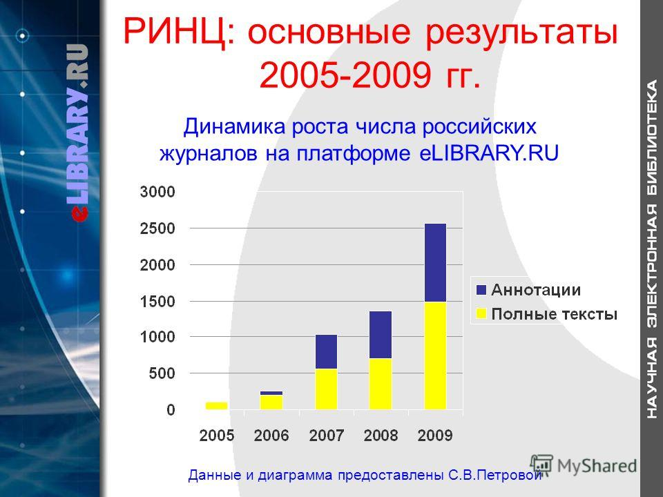РИНЦ: основные результаты 2005-2009 гг. Динамика роста числа российских журналов на платформе eLIBRARY.RU Данные и диаграмма предоставлены С.В.Петровой