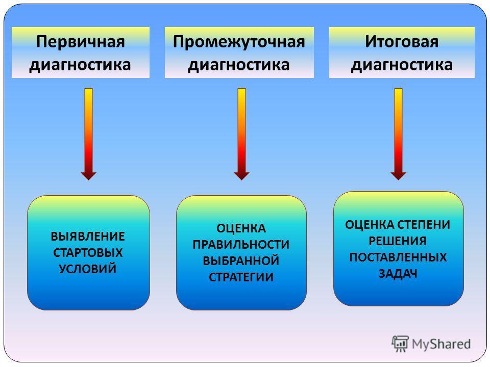 Первичная диагностика ВЫЯВЛЕНИЕ СТАРТОВЫХ УСЛОВИЙ ОЦЕНКА ПРАВИЛЬНОСТИ ВЫБРАННОЙ СТРАТЕГИИ ОЦЕНКА СТЕПЕНИ РЕШЕНИЯ ПОСТАВЛЕННЫХ ЗАДАЧ Промежуточная диагностика Итоговая диагностика