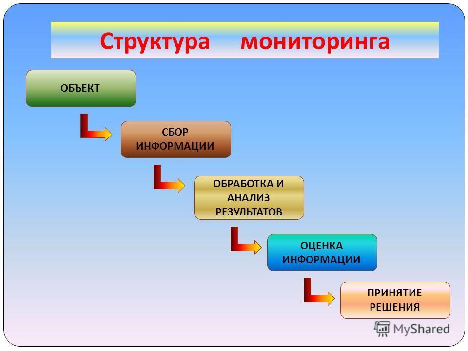 Структура мониторинга ОБЪЕКТ СБОР ИНФОРМАЦИИ ОБРАБОТКА И АНАЛИЗ РЕЗУЛЬТАТОВ ОЦЕНКА ИНФОРМАЦИИ ПРИНЯТИЕ РЕШЕНИЯ