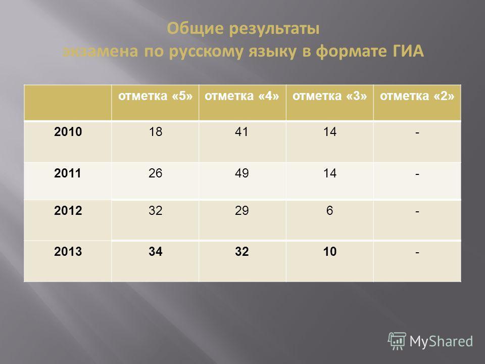 отметка «5»отметка «4»отметка «3»отметка «2» 2010181841411414- 201126494914- 201232296- 2013343210- Общие результаты экзамена по русскому языку в формате ГИА