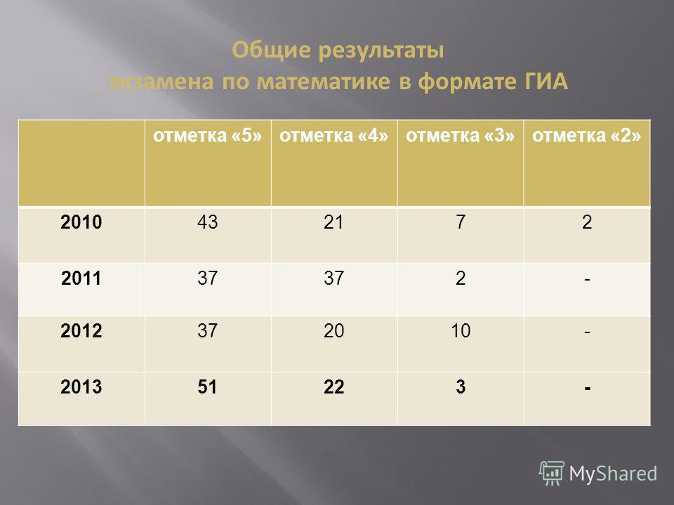 отметка «5»отметка «4»отметка «3»отметка «2» 2010432172 201137 2- 2012372010- 201351223- Общие результаты экзамена по математике в формате ГИА