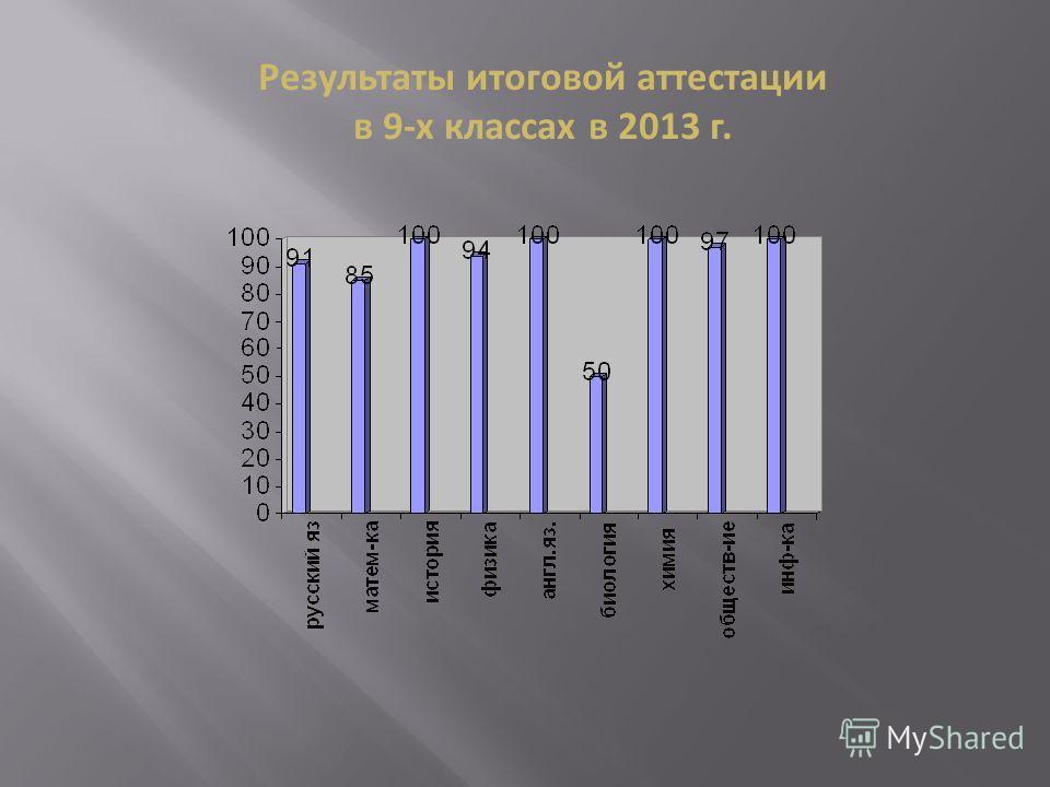 Результаты итоговой аттестации в 9-х классах в 2013 г.