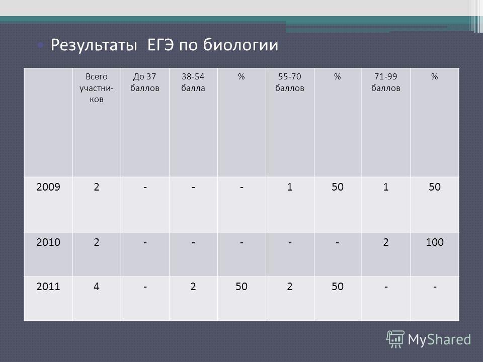 Результаты ЕГЭ по русскому языку Всего участни- ков До 37 баллов 38-54 балла %55-70 баллов %71-99 баллов % 20092---1501 20102-----2100 20114-2502 -- Результаты ЕГЭ по биологии