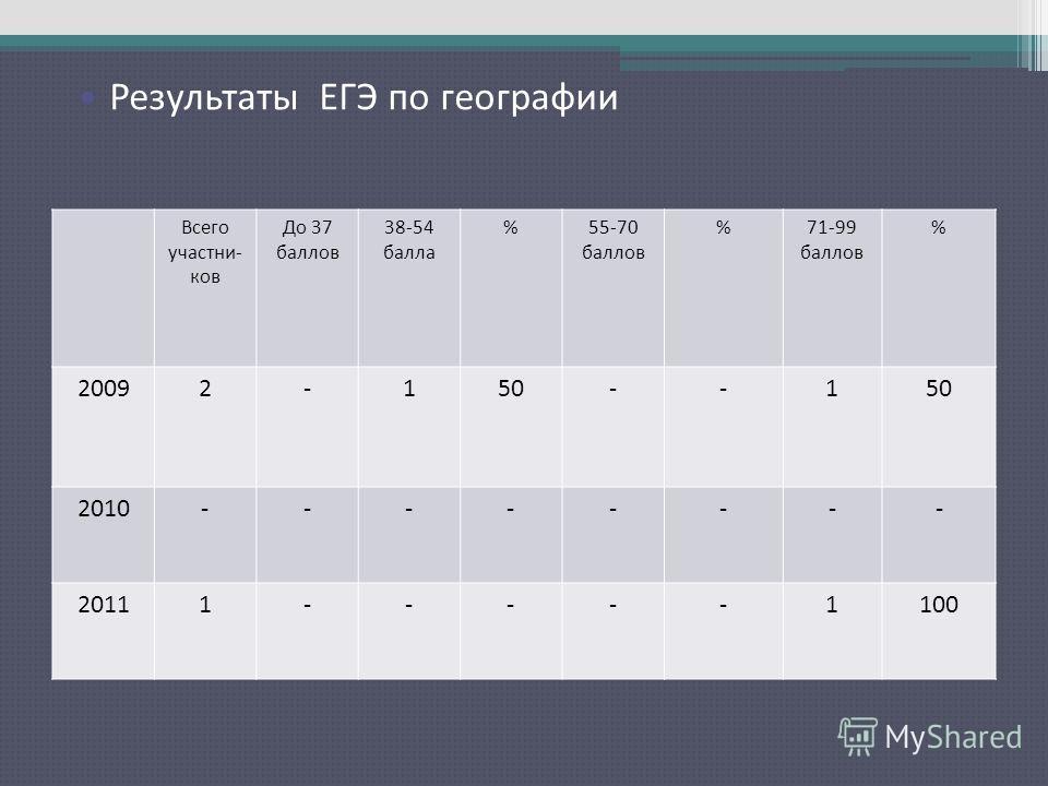 Результаты ЕГЭ по русскому языку Всего участни- ков До 37 баллов 38-54 балла %55-70 баллов %71-99 баллов % 20092-150--1 2010-------- 20111-----1100 Результаты ЕГЭ по географии