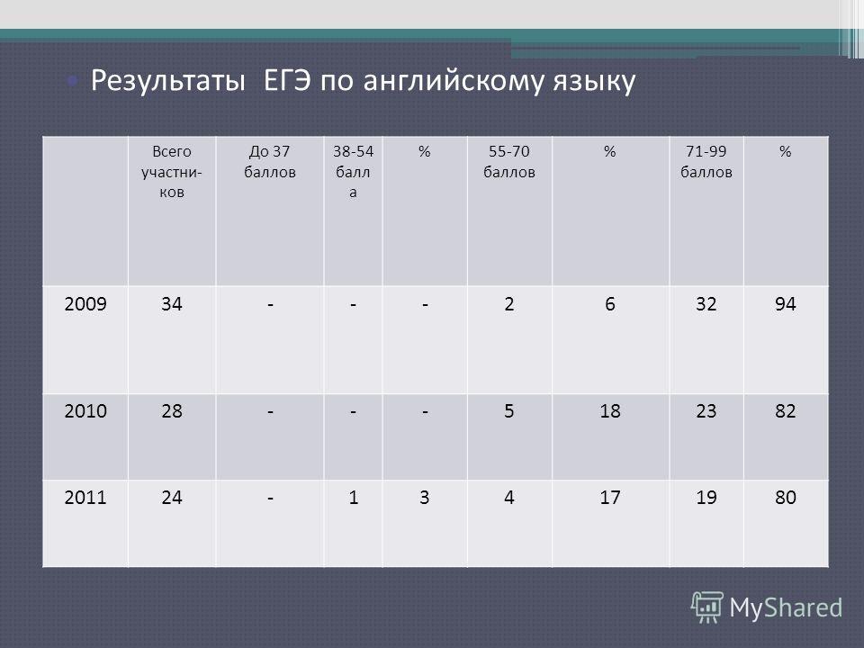 Результаты ЕГЭ по русскому языку Всего участни- ков До 37 баллов 38-54 балл а %55-70 баллов %71-99 баллов % 200934---263294 201028---5182382 201124-134171980 Результаты ЕГЭ по английскому языку