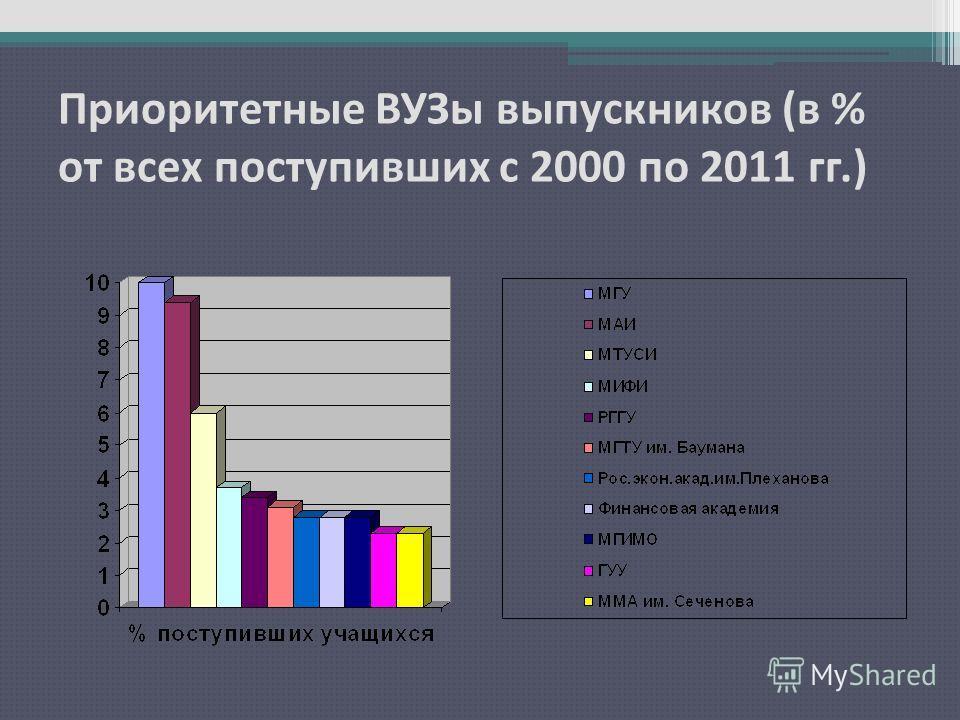 Приоритетные ВУЗы выпускников (в % от всех поступивших с 2000 по 2011 гг.)