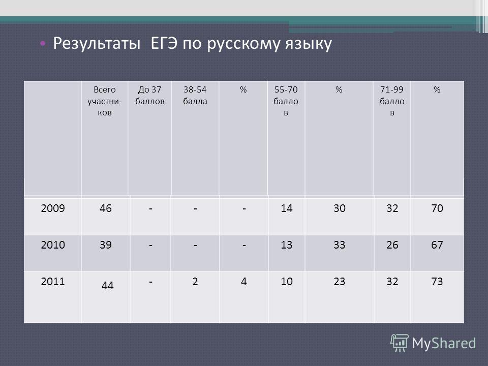 Результаты ЕГЭ по русскому языку 200946---14303270 201039---13332667 2011 44 -2410233273 Всего участни- ков До 37 баллов 38-54 балла %55-70 балло в %71-99 балло в %