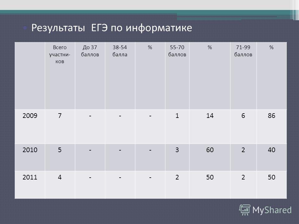 Результаты ЕГЭ по русскому языку Всего участни- ков До 37 баллов 38-54 балла %55-70 баллов %71-99 баллов % 20097---114686 20105---360240 20114---2502 Результаты ЕГЭ по информатике
