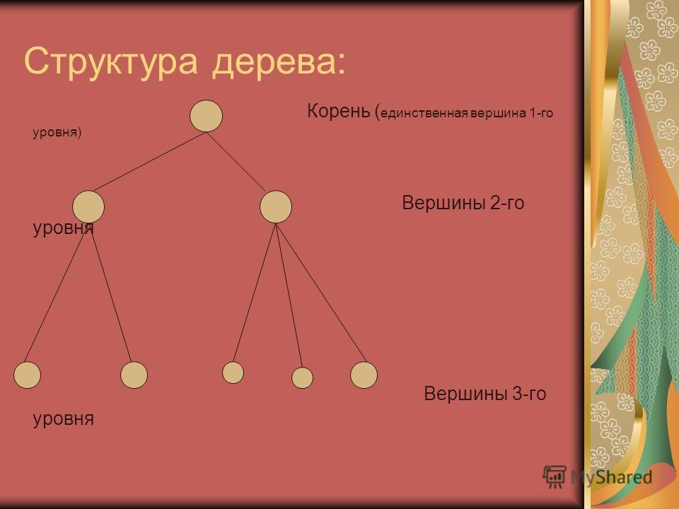 Структура дерева: Корень ( единственная вершина 1-го уровня) Вершины 2-го уровня Вершины 3-го уровня