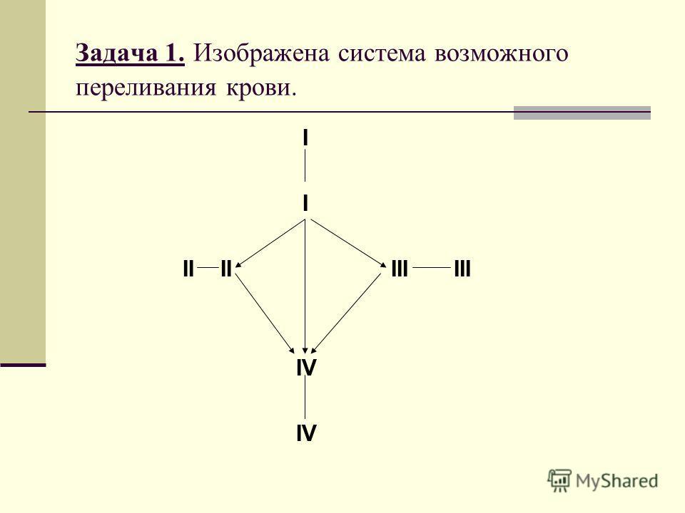 Задача 1. Изображена система возможного переливания крови. I II II III III IV
