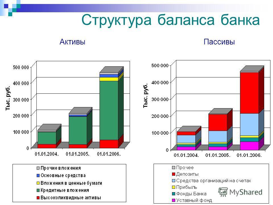 Структура баланса банка Тыс. руб. АктивыПассивы Тыс. руб.