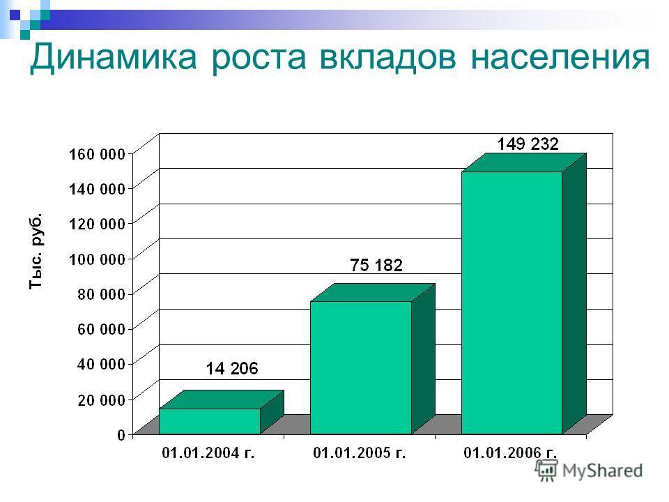 Динамика роста вкладов населения Тыс. руб.