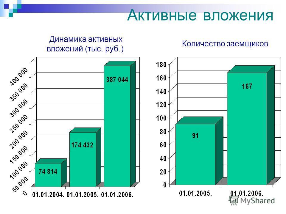 Активные вложения Динамика активных вложений (тыс. руб.) Количество заемщиков