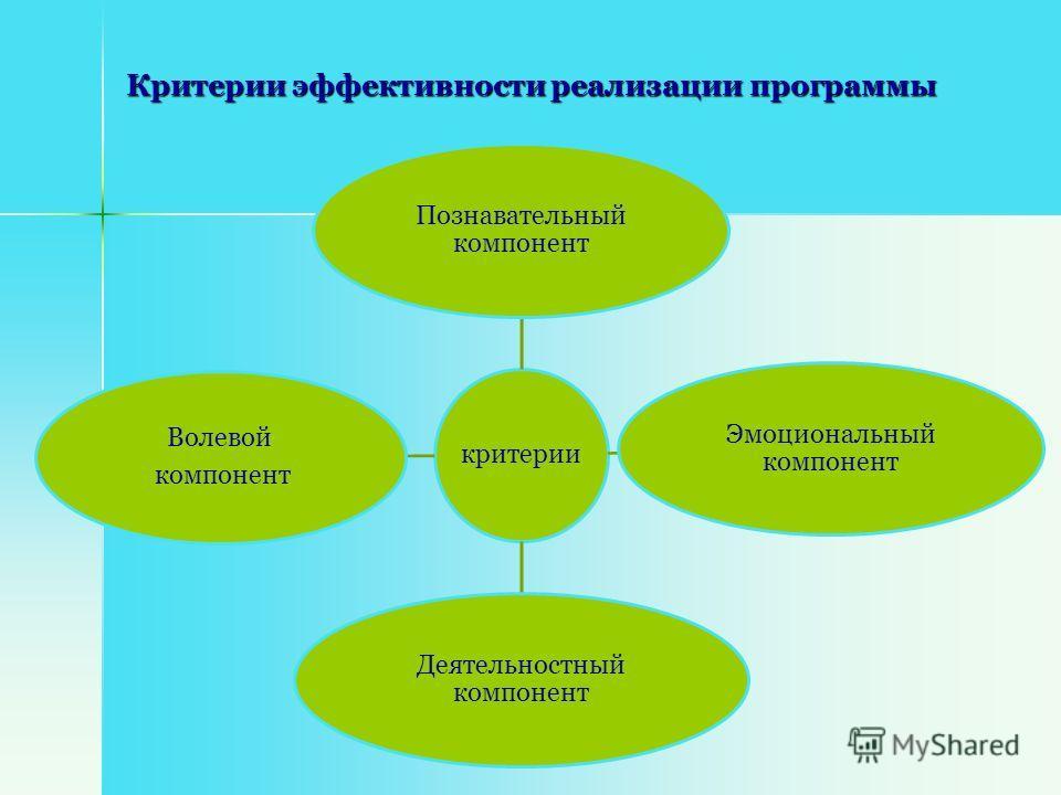Критерии эффективности реализации программы критерии Познавательный компонент Эмоциональный компонент Деятельностный компонент Волевой компонент