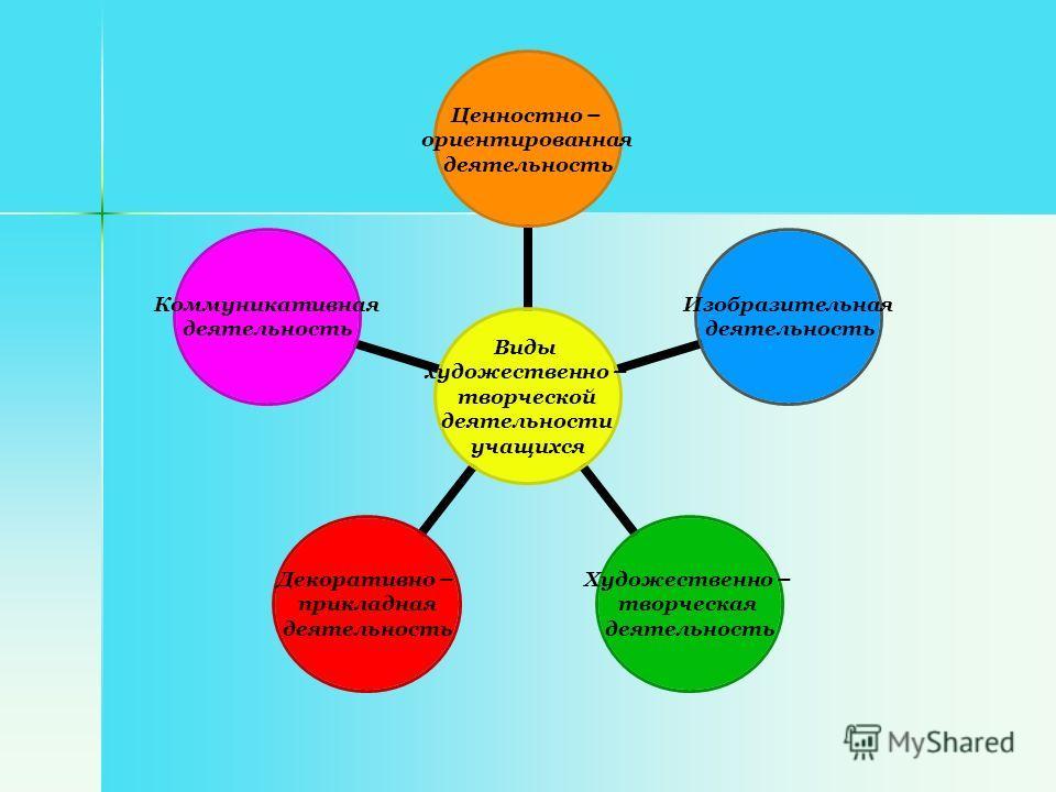 Виды художественно – творческой деятельности учащихся Ценностно – ориентированная деятельность Изобразительная деятельность Художественно – творческая деятельность Декоративно – прикладная деятельность Коммуникативная деятельность