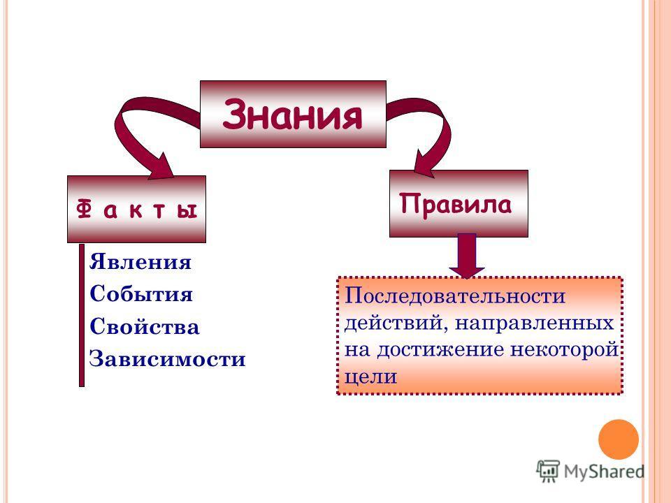 Ф а к т ы Правила Явления События Свойства Зависимости Последовательности действий, направленных на достижение некоторой цели Знания
