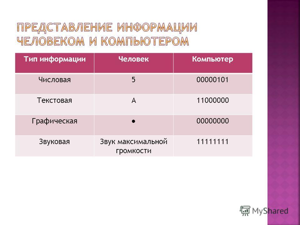 Тип информацииЧеловекКомпьютер Числовая500000101 ТекстоваяА11000000 Графическая00000000 ЗвуковаяЗвук максимальной громкости 11111111