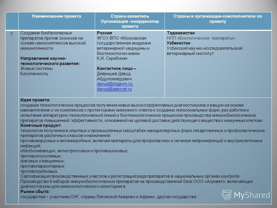 Наименование проектаСтрана-заявитель Организация –координатор проекта Страны и организации-соисполнители по проекту 7. Создание биобезопасных препаратов против зоонозов на основе нанокомплексов высокой иммуногенности Направления научно- технологическ