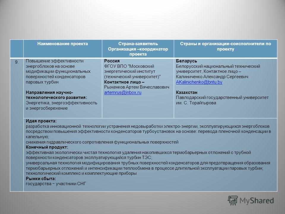 Наименование проектаСтрана-заявитель Организация –координатор проекта Страны и организации-соисполнители по проекту 9. Повышение эффективности энергоблоков на основе модификации функциональных поверхностей конденсаторов паровых турбин Направления нау
