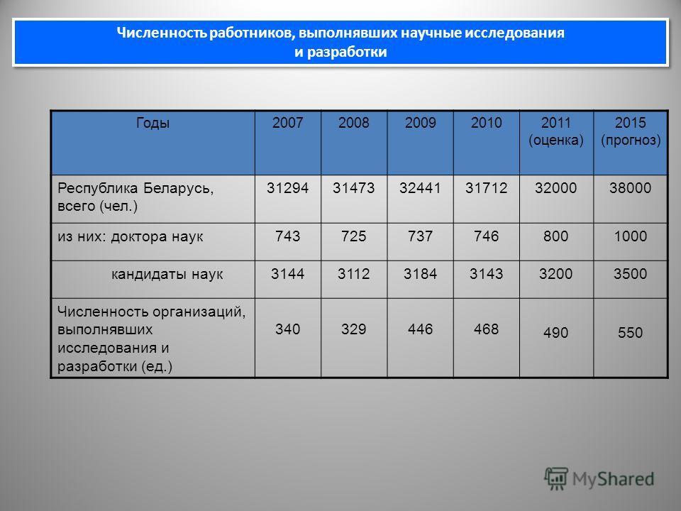 Годы20072008200920102011 (оценка) 2015 (прогноз) Республика Беларусь, всего (чел.) 312943147332441317123200038000 из них:доктора наук7437257377468001000 кандидаты наук314431123184314332003500 Численность организаций, выполнявших исследования и разраб