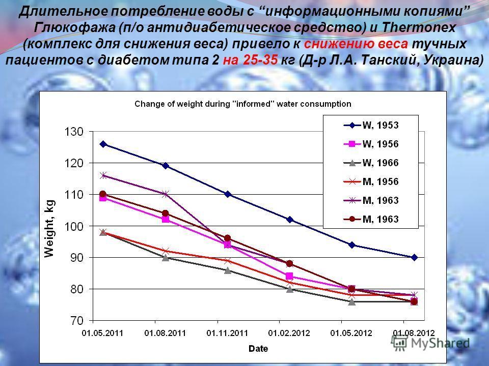Длительное потребление воды с информационными копиями Глюкофажа (п/о антидиабетическое средство) и Thermonex (комплекс для снижения веса) привело к снижению веса тучных пациентов с диабетом типа 2 на 25-35 кг (Д-р Л.А. Танский, Украина)