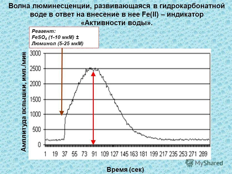Амплитуда вспышки, имп./мин Counts/sec Время (сек) Реагент: FeSO 4 (1-10 мкМ) ± Люминол (5-25 мкМ) Волна люминесценции, развивающаяся в гидрокарбонатной воде в ответ на внесение в нее Fe(II) – индикатор «Активности воды».