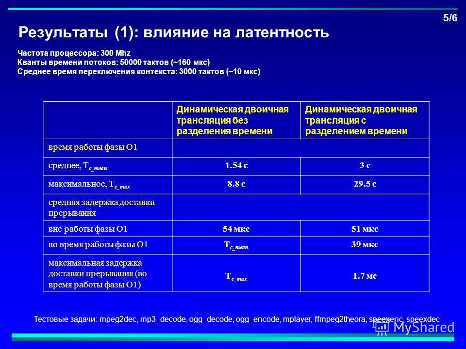 Результаты (1): влияние на латентность 5/6 Частота процессора: 300 Mhz Кванты времени потоков: 50000 тактов (~160 мкс) Среднее время переключения контекста: 3000 тактов (~10 мкс) Динамическая двоичная трансляция без разделения времени Динамическая дв