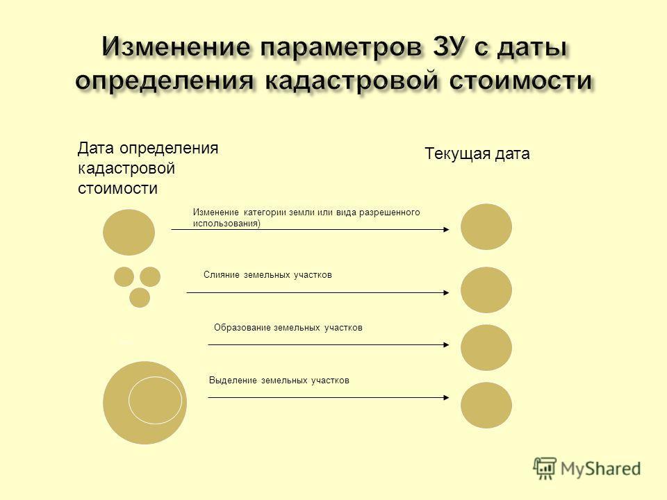 Дата определения кадастровой стоимости Текущая дата Изменение категории земли или вида разрешенного использования) Слияние земельных участков Выделение земельных участков Образование земельных участков …