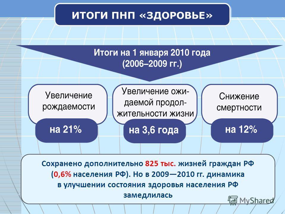 ИТОГИ ПНП «ЗДОРОВЬЕ» Сохранено дополнительно 825 тыс. жизней граждан РФ (0,6% населения РФ). Но в 20092010 гг. динамика в улучшении состояния здоровья населения РФ замедлилась