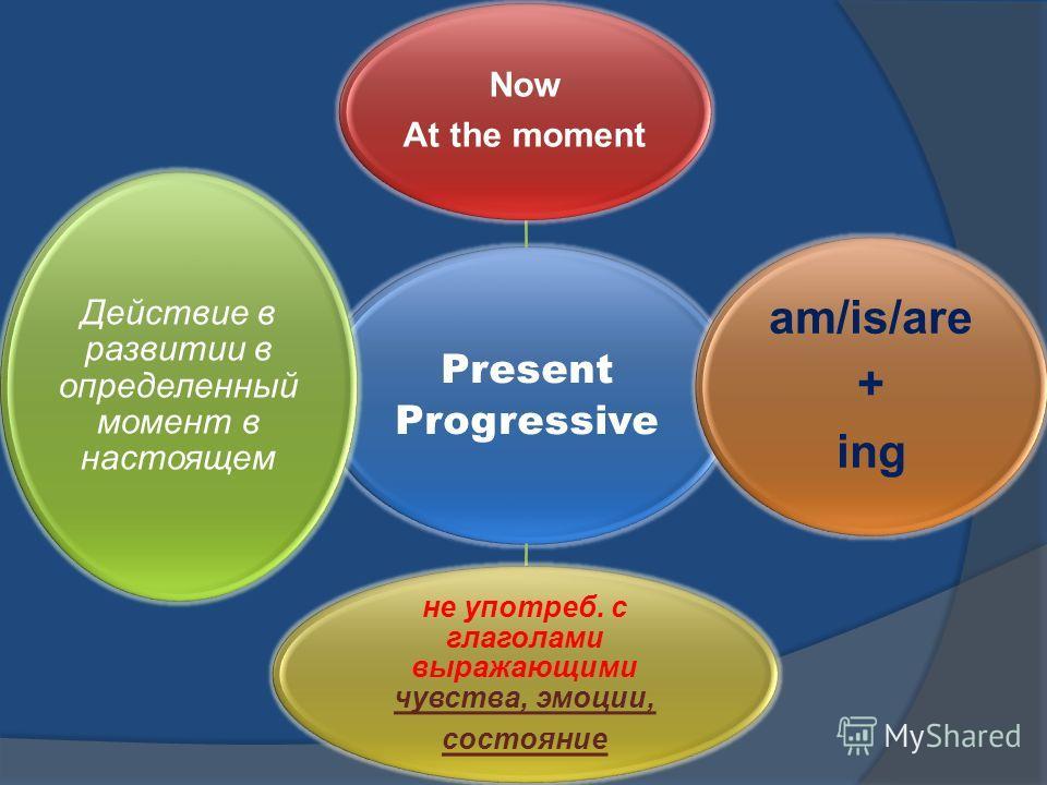 Present Progressive Now At the moment am/is/are + ing не употреб. с глаголами выражающими чувства, эмоции, состояние Действие в развитии в определенный момент в настоящем
