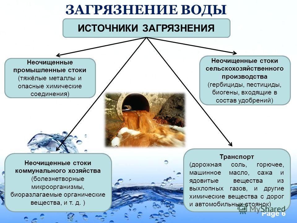 Page 6 ЗАГРЯЗНЕНИЕ ВОДЫ ИСТОЧНИКИ ЗАГРЯЗНЕНИЯ Неочищенные промышленные стоки (тяжёлые металлы и опасные химические соединения) Неочищенные стоки сельскохозяйственного производства (гербициды, пестициды, биогены, входящие в состав удобрений) Неочищенн