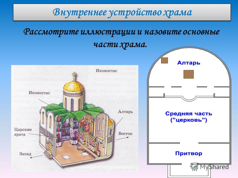 Православный храм схема