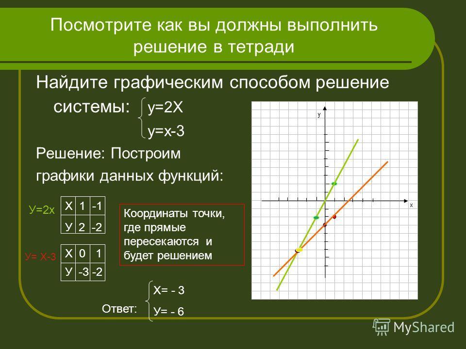 Мы выразили у через х и получили равносильное уравнение х-у=3 - у=3-х или у= -3+Х