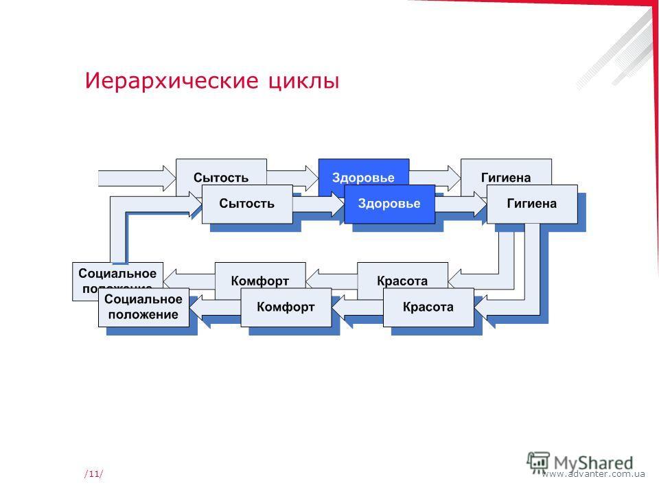 www.advanter.com.ua/11/ Иерархические циклы