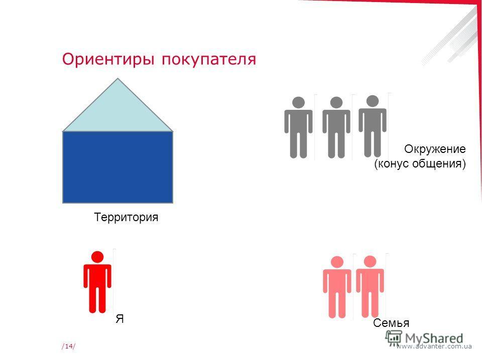 www.advanter.com.ua/14/ Ориентиры покупателя Я Территория Семья Окружение (конус общения)