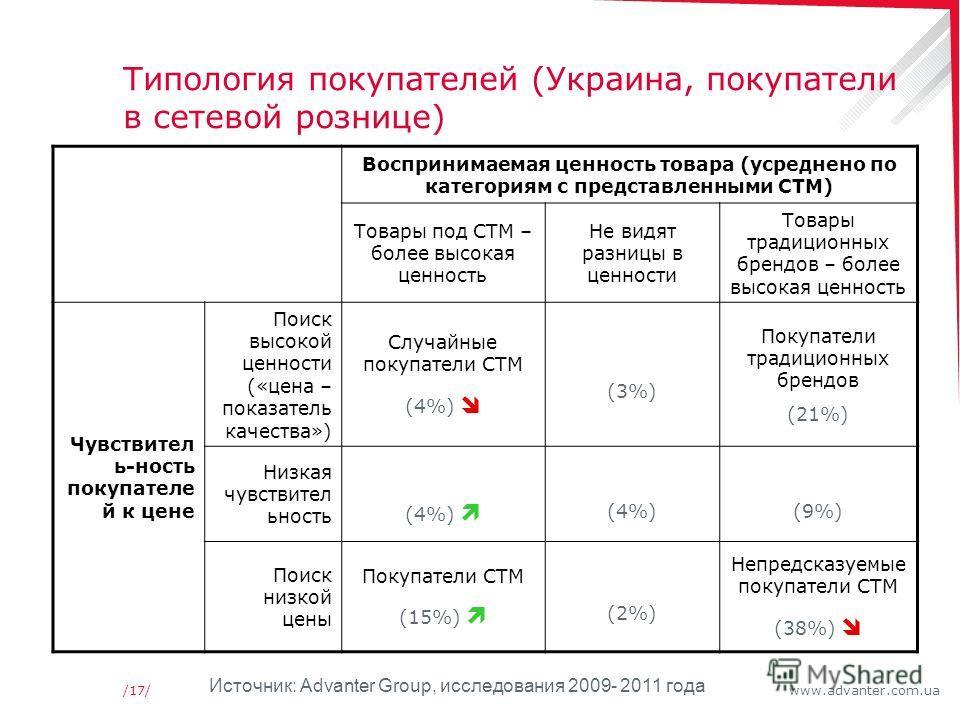 www.advanter.com.ua/17/ Типология покупателей (Украина, покупатели в сетевой рознице) Воспринимаемая ценность товара (усреднено по категориям с представленными СТМ) Товары под СТМ – более высокая ценность Не видят разницы в ценности Товары традиционн