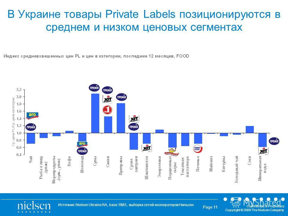 Confidential & Proprietary Copyright © 2009 The Nielsen Company 11 Page 11 В Украине товары Private Labels позиционируются в среднем и низком ценовых сегментах Источник: Nielsen Ukraine RA, base: RMS, выборка сетей-кооператоров Нильсен