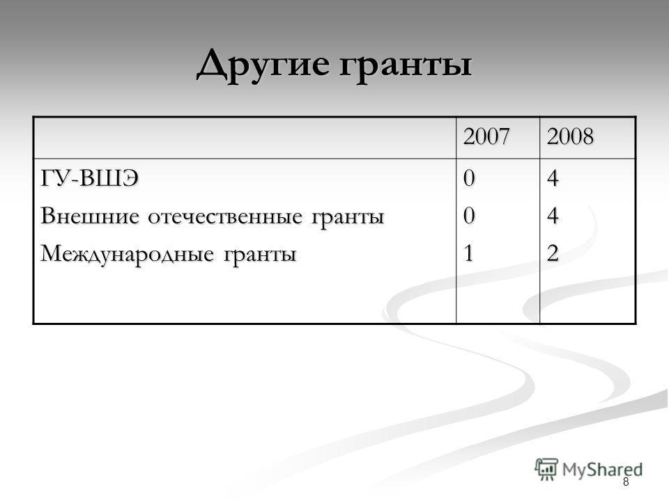 8 Другие гранты 20072008 ГУ-ВШЭ Внешние отечественные гранты Международные гранты 001442