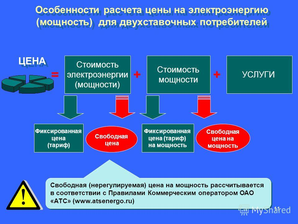11 = Стоимость мощности УСЛУГИ Фиксированная цена (тариф) на мощность ЦЕНА Свободная цена на мощность Свободная (нерегулируемая) цена на мощность рассчитывается в соответствии с Правилами Коммерческим оператором ОАО «АТС» (www.atsenergo.ru) Особеннос